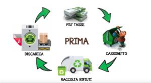 compostaggio di comunità